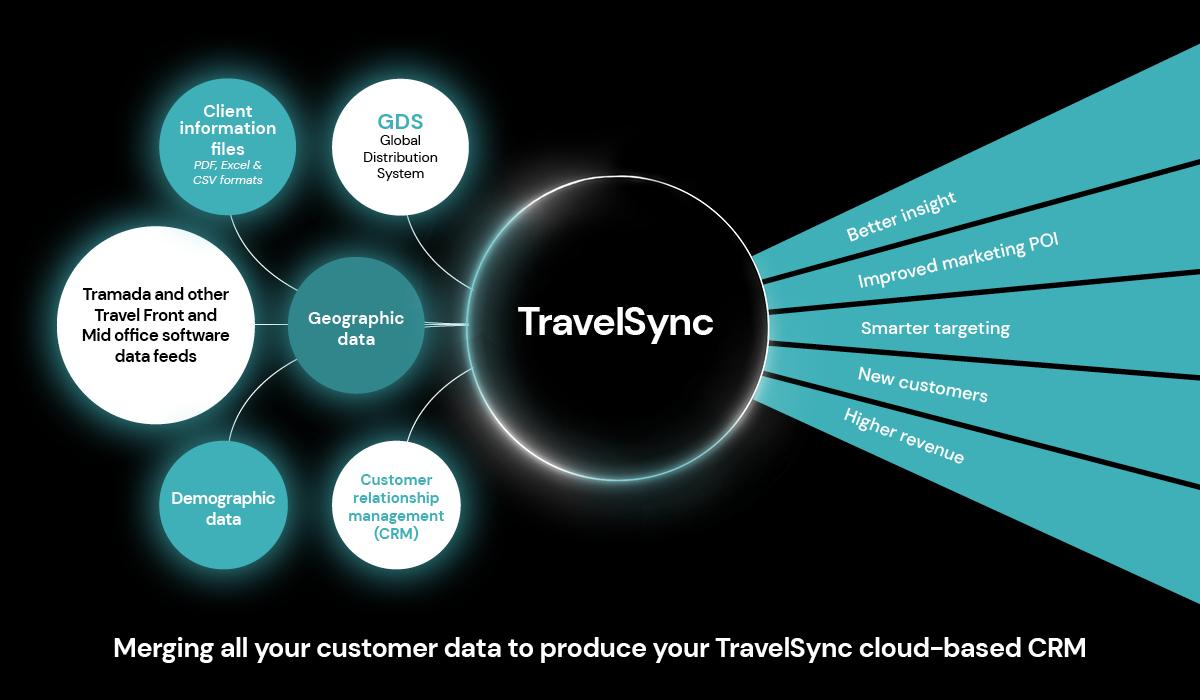 TravelSync diagram
